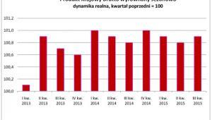Produkt Krajowy Brutto wyrównany sezonowo - dynamika realna, kwartał poprzedni = 100, źródło: GUS