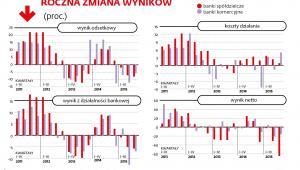 Roczna zmiana wyników banków spółdzielczych i komercyjnych