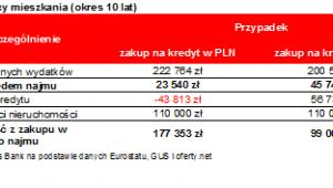 Bilans nabywcy mieszkania (okres 10 lat)