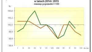 Dynamika cen towarów i usług konsumpcyjnych w latach 2014 i 2015, źródło: GUS