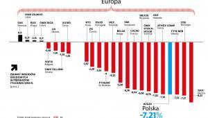 Zmiany indeksów giełdowych - Europa