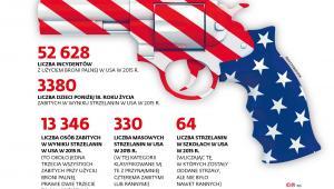 Incydenty z użyciem broni palnej w USA