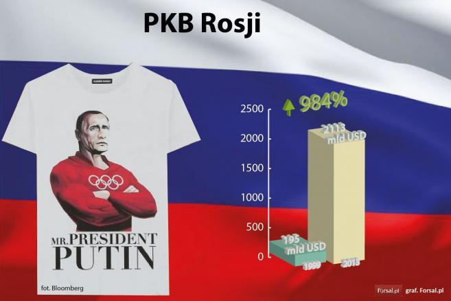PKB Rosji w latach 1999-2013
