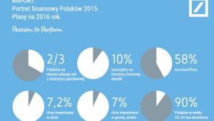 Protret finansowy Polaków 2015. Plany na 2016 r.