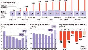Wyniki PKP Intercity