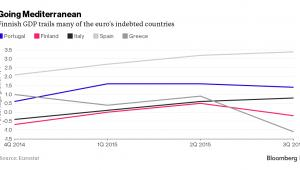 Wzrost PKB w wybranych krajach Europy