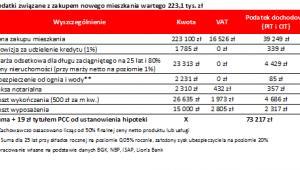 Podatki związane z zakupem nowego mieszkania wartego 223,1 tys. zł