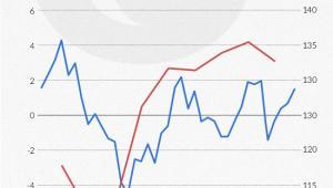 Jamajka - tempo wzrostu PKB kontra dług publiczny (infografika Dariusz Gąszczyk)