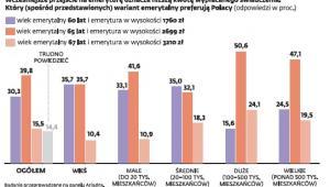 Polacy wolą pracować dłużej, jeśli dostaną za to wyższe świadczenie