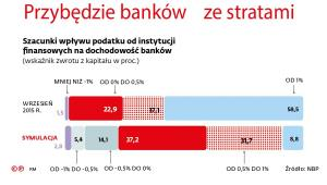 Szacunki wpływu podatku od instytucji finansowych na dochodowość banków