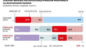 Szacunki wpływu restrukturyzacji kredytów walutowych na dochodowość banków