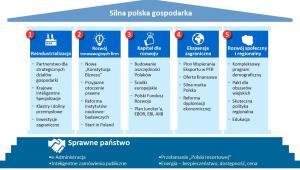 Filary nowego modelu rozwoju. Materiały prasowe Ministerstwa Rozwoju