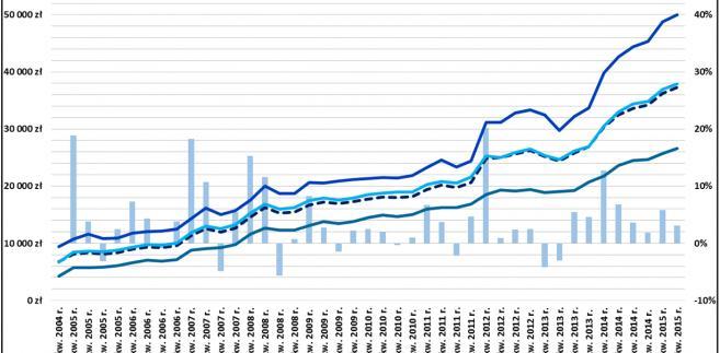 Zmiany przeciętnych cen gruntów rolnych