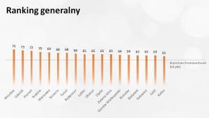 Reputacja miast wojewódzkich - ranking generalny