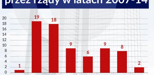 Liczba banków uratowanych przez rządy. Infografika Zbigniew Makowski