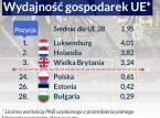 Polski nie stać na prawdziwe innowacje. Gospodarkę dusi niska produktywność