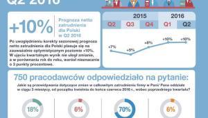 Perspektywy zatrudnienia - II kwartał 2016