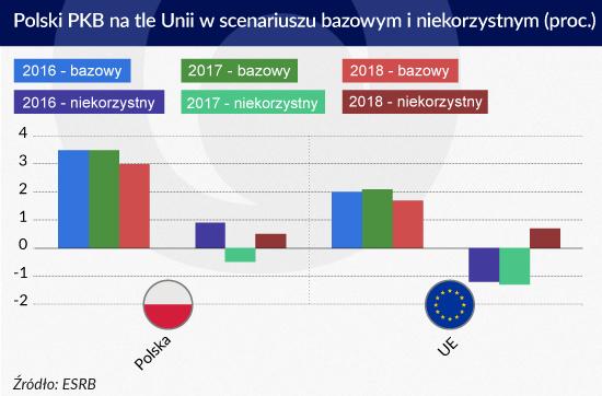 Polski PKB na tle Unii w scenariuszu bazowym i niekorzystnym, Infografika Zbigniew Makowski