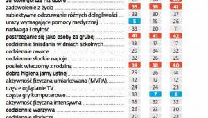 Nastolatki w Polsce i na świecie