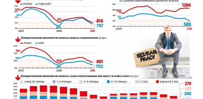 Bezrobocie w Polsce - wg płci, czasu bez pracy, zamieszkania