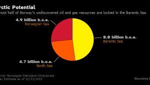 Niemal połowa nieodkrytych złóż ropy i gazu w Norwegii kryje się w regionie Morza Barentsa