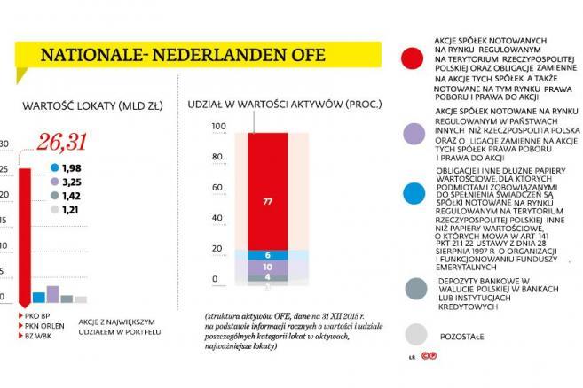 NATIONALE-NEDERLANDEN OFE