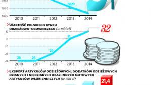 Rośnie eksport odzieży i obuwia z Polski