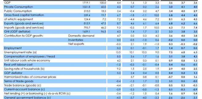 Prognozy gospodarcze KE dla Polski; źródło: KE