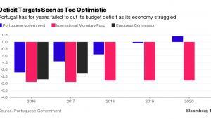 Prognozy deficytu budżetowego w Portugalii
