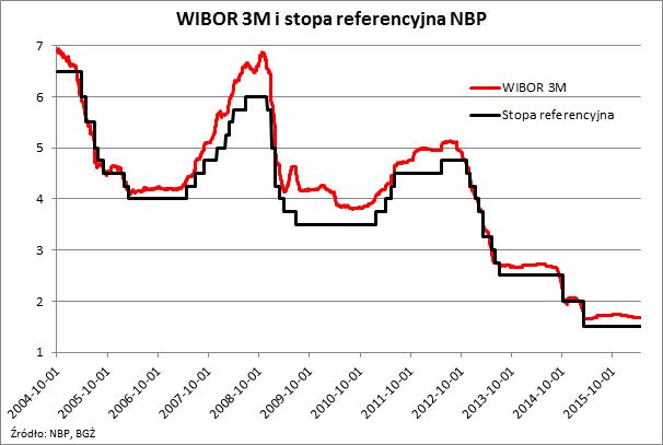 WIBOR 3M i stopa referencyjna NBP