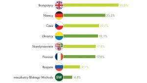 """Z kim chcemy pracować? Źródło: Raport Work Service """"Migracje zarobkowe Polaków""""."""