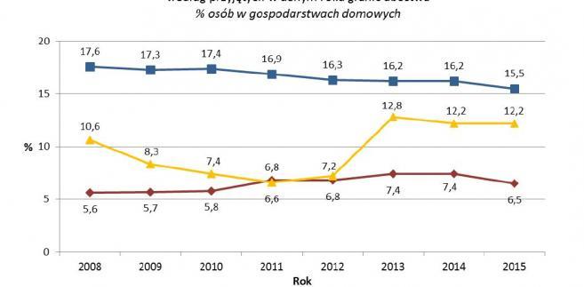 Zasięg ubóstwa ekonomicznego w latach 2014 - 2015