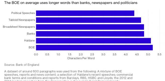 Długość słów wykorzystywanych przez instytucje i komercyjne podmioty w Wielkiej Brytanii