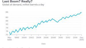 Globalny popyt na ropę naftową (w mln baryłek dziennie)
