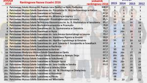 Ranking Państwowych Wyższych Szkół Zawodowych 2016