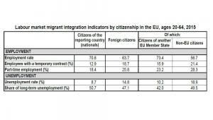 Wskaźniki integracji imigrantów spoza UE oraz obywateli państw UE na unijnym rynku pracy