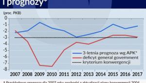 Porównanie faktycznego deficytu sektora general government