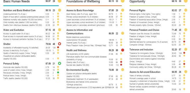 Social Progress Index - Polska na 30. miejscu w rankingu