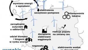 Technologie umożliwiające bilansowanie energetyki wiatrowej