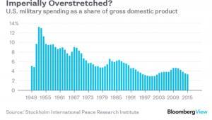 Wydatki USA na wojsko w jako udział w PKB na przestrzeni lat