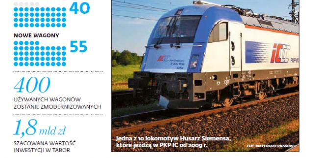 Nowa strategia taborowa PKP Intercity