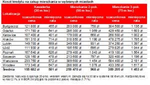Koszty kredytów mieszkaniowych w wybranych miastach - tabela