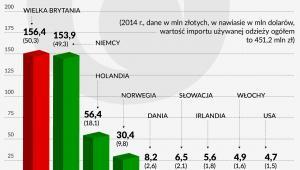 Import odzieży używanej do Polski