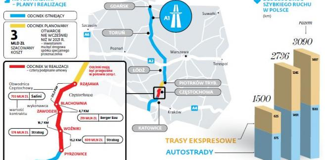 Autostrada A1 - plany i realizacje