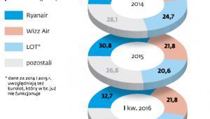 Udział rynku według liczby obsłużonych pasażerów