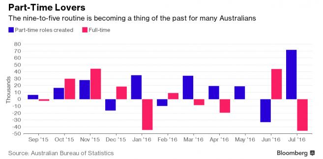 W Australii gwałtownie rośnie liczba miejsc pracy na niepełny etat