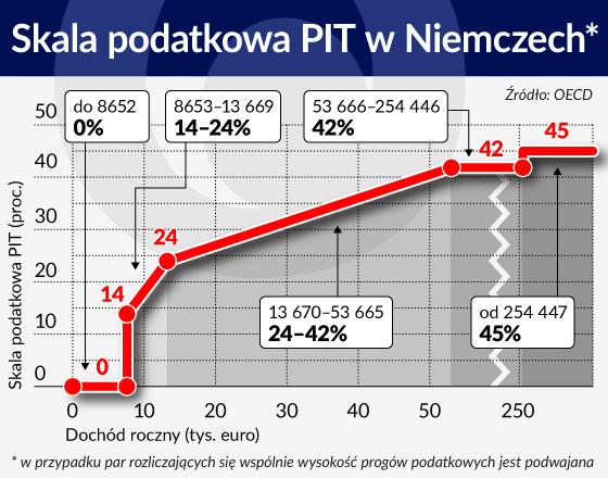 Skala podatkowa PIT w Niemczech