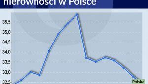 Współczynnik Giniego obrazujący nierówności w Polsce