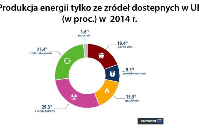 Produkcja energii tylko ze zródeł dostepnych w UE