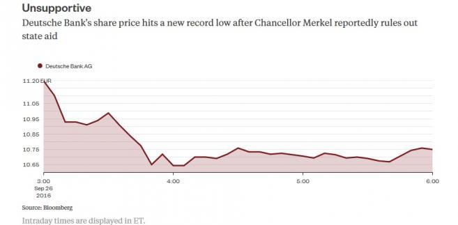 Kurs akcji Deutsche Banku